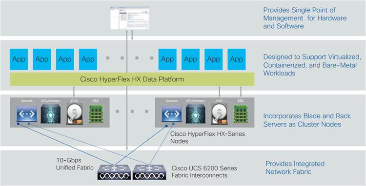 Cisco Hyperflex Hx Data Platform Deployment And